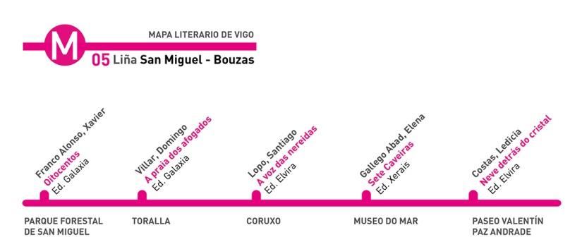 Mapa literario de Vigo - Biblioteca Municipal Xosé Neira Vilas San Miguel Bouzas